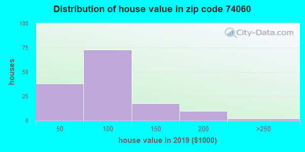 Zip code 74060 house/condo values in 2010