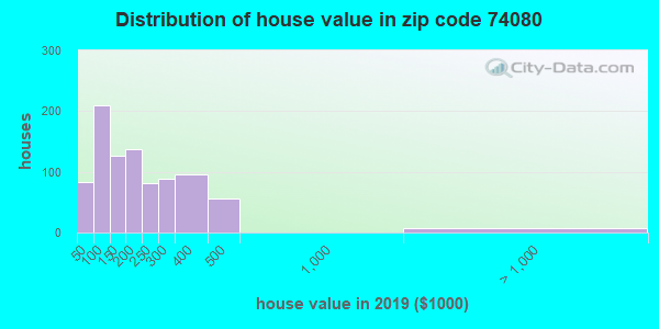 Zip code 74080 house/condo values in 2010