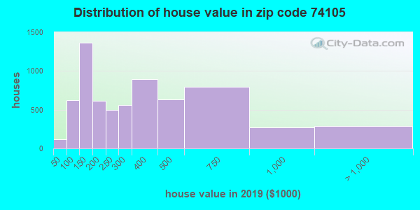 Zip code 74105 house/condo values in 2010