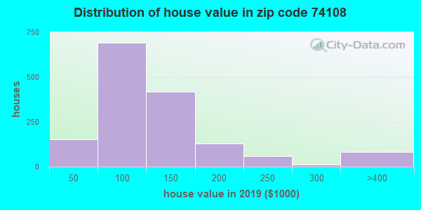 Zip code 74108 house/condo values in 2010