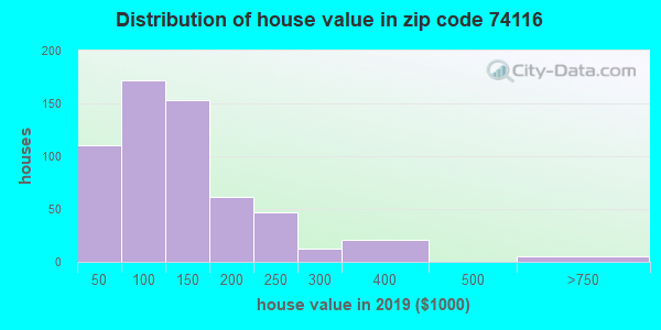 Zip code 74116 house/condo values in 2010
