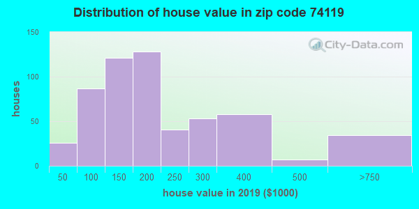 Estimate of home value of owner-occupied houses/condos in 2016 in zip code 74119