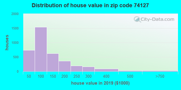Zip code 74127 house/condo values in 2010