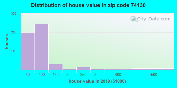 Zip code 74130 house/condo values in 2010