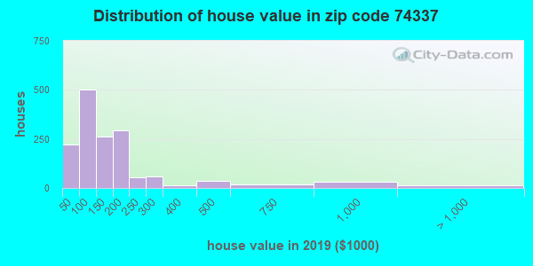 Zip code 74337 house/condo values in 2010