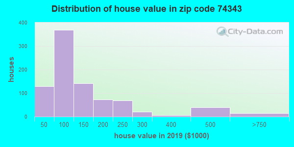 Zip code 74343 house/condo values in 2010