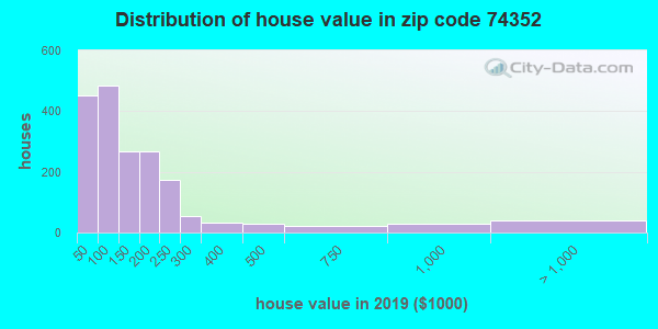 Zip code 74352 house/condo values in 2010