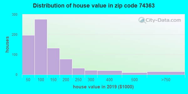 Zip code 74363 house/condo values in 2010
