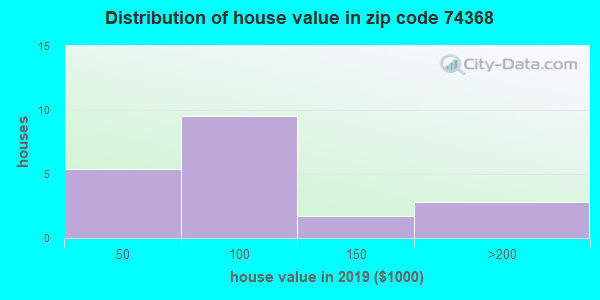 Zip code 74368 house/condo values in 2010