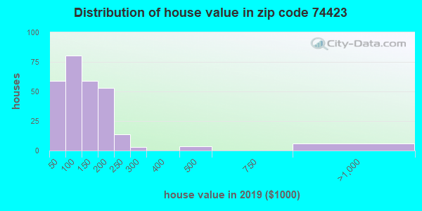 Zip code 74423 house/condo values in 2010