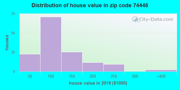 Zip code 74446 house/condo values in 2010