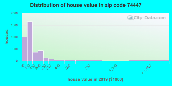 Zip code 74447 house/condo values in 2011