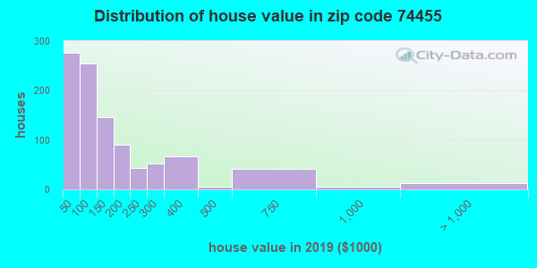 Zip code 74455 house/condo values in 2010