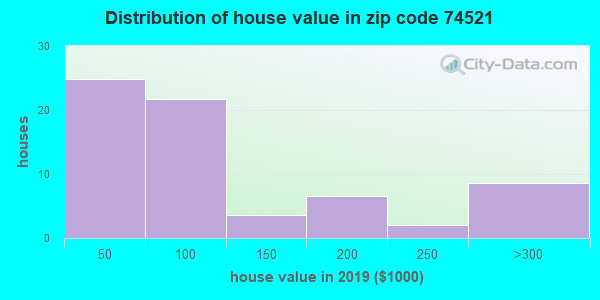 Zip code 74521 house/condo values in 2010