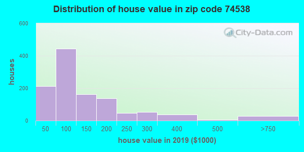 Zip code 74538 house/condo values in 2010