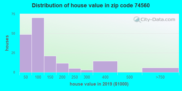 Zip code 74560 house/condo values in 2010