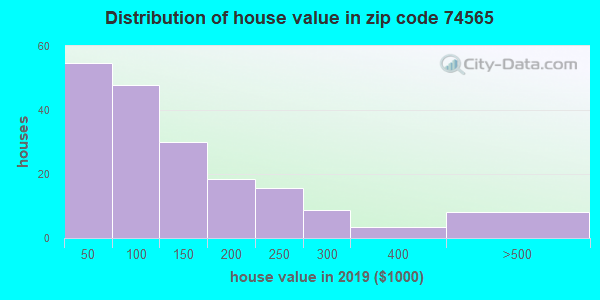 Zip code 74565 house/condo values in 2010