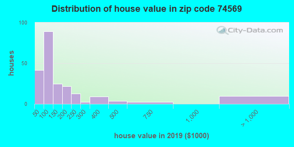 Zip code 74569 house/condo values in 2010