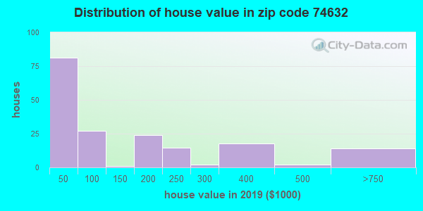 Zip code 74632 house/condo values in 2010