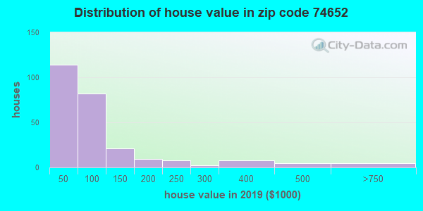 Zip code 74652 house/condo values in 2010