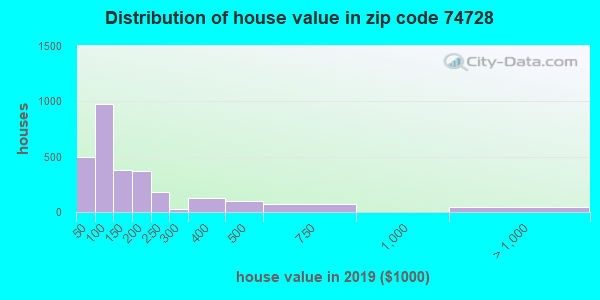 Zip code 74728 house/condo values in 2010