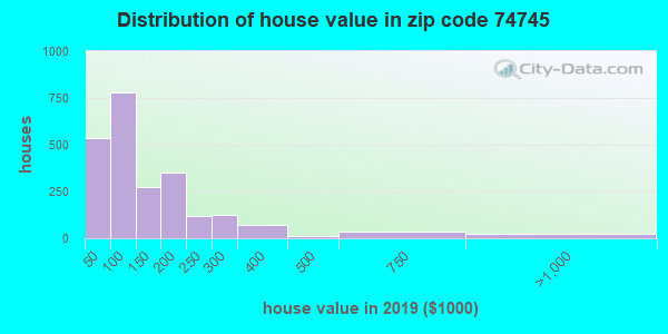 Estimate of home value of owner-occupied houses/condos in 2016 in zip code 74745