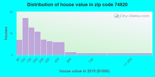 Zip code 74820 house/condo values in 2011