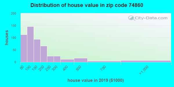 Zip code 74860 house/condo values in 2010