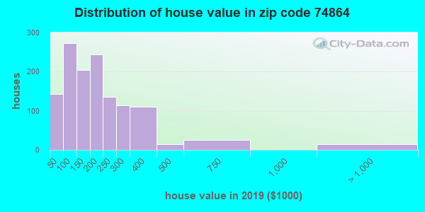 Zip code 74864 house/condo values in 2010