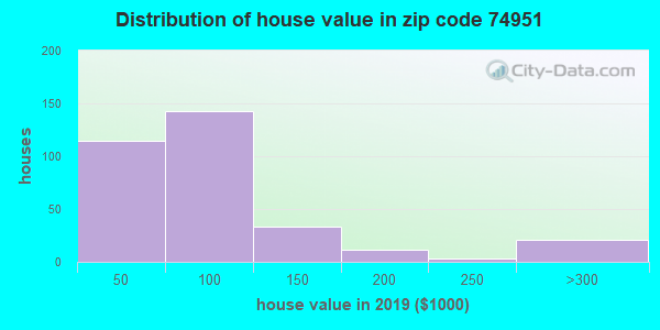 Estimate of home value of owner-occupied houses/condos in 2013 in zip code 74951