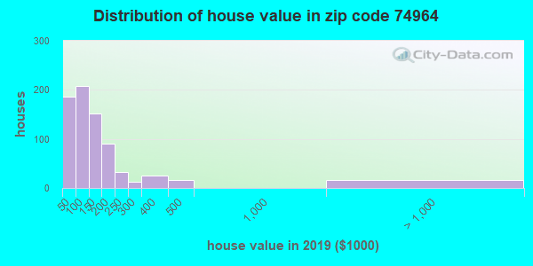 Zip code 74964 house/condo values in 2010