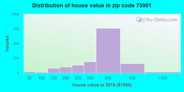 Zip code 75001 house/condo values in 2010