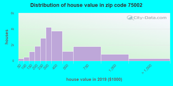 Zip code 75002 house/condo values in 2010