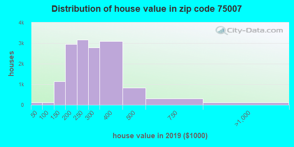 Zip code 75007 house/condo values in 2010