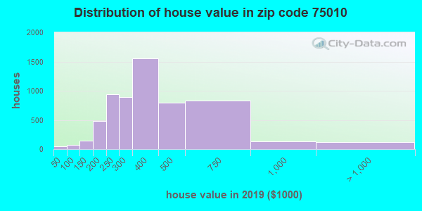 Zip code 75010 house/condo values in 2010
