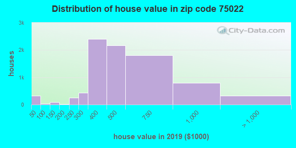 Zip code 75022 house/condo values in 2010