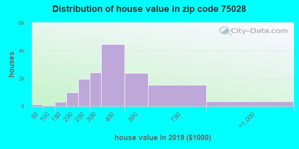 Zip code 75028 house/condo values in 2010