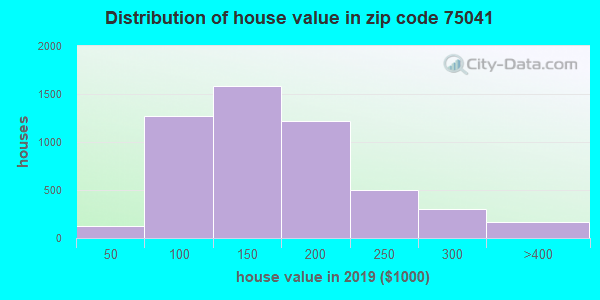 Zip code 75041 house/condo values in 2010