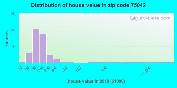 Zip code 75042 house/condo values in 2010