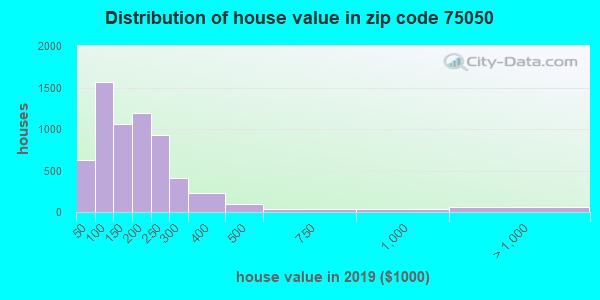 Zip code 75050 house/condo values in 2010