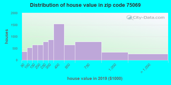 Estimate of home value of owner-occupied houses/condos in 2013 in zip code 75069