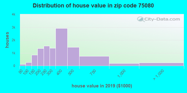 Zip code 75080 house/condo values in 2010
