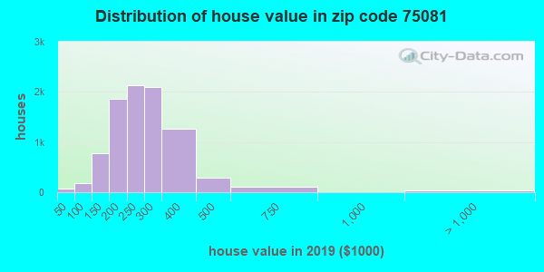 Zip code 75081 house/condo values in 2010