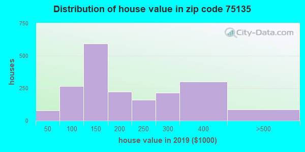 Zip code 75135 house/condo values in 2010