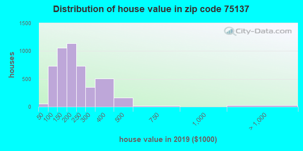 Zip code 75137 house/condo values in 2010