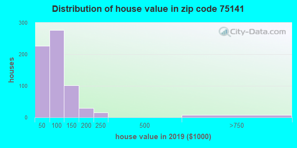 Zip code 75141 house/condo values in 2010