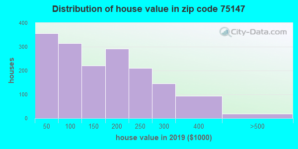 Zip code 75147 house/condo values in 2010