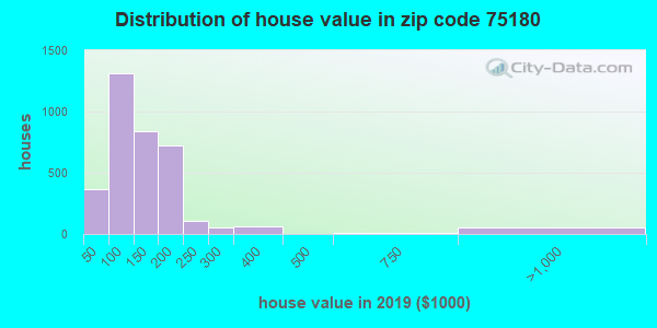 Estimate of home value of owner-occupied houses/condos in 2015 in zip code 75180