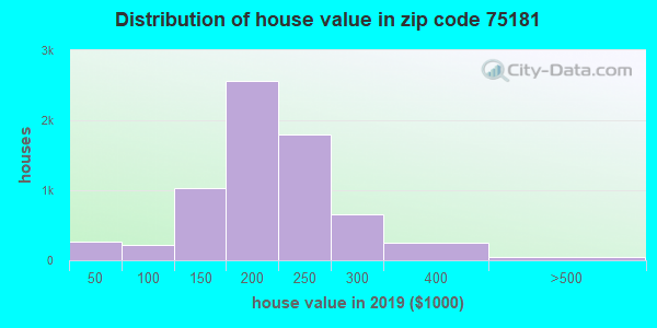 Zip code 75181 house/condo values in 2010