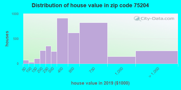 Zip code 75204 house/condo values in 2010